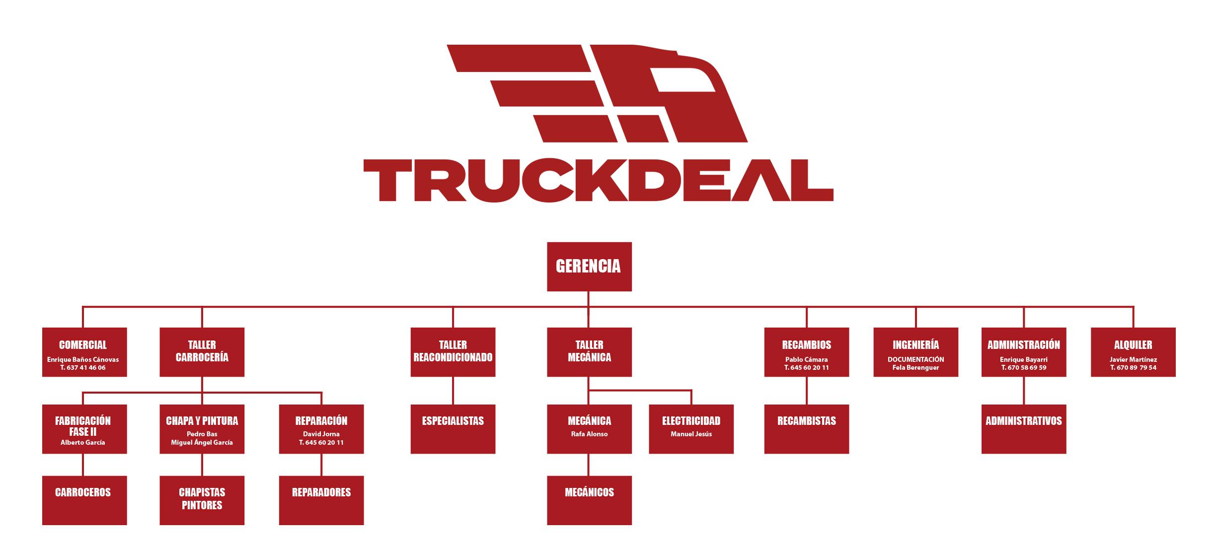 organigrama-truck-deal-01